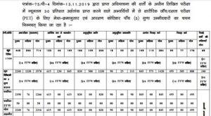Bihar Polce Driver Result 2021